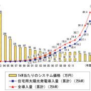 再生可能エネルギー固定価格買い取り制度・・・②